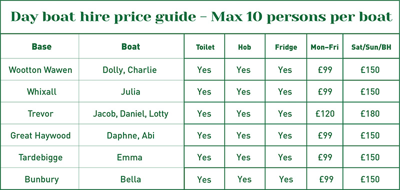 Day boat price guide